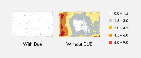 DUE ensures the uniform rendering of colors over the entire screen